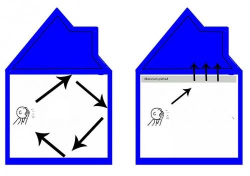 Voordelen pvc spanplafond op akoestiek in ruimtes